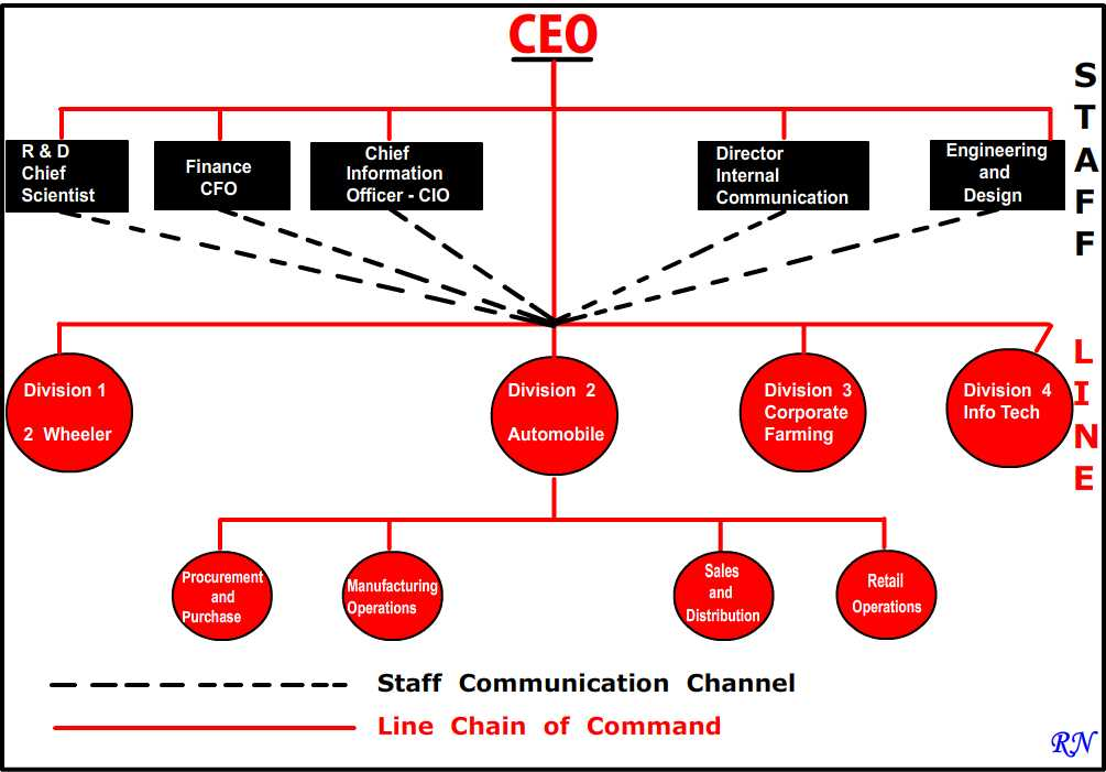 line and staff authority Line-and-staff organizations combine the direct flow of authority present within a line organization with staff departments that offer support and advice a clear chain of command is a consistent characteristic among line-and-staff organizational structures.